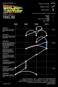 back-to-the-future-timeline-683x1024